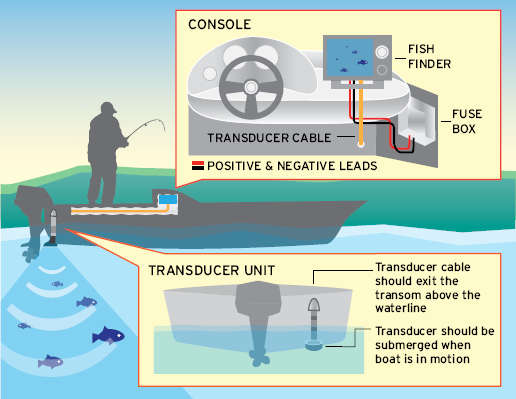 diagram on installing a fish finder on a boat
